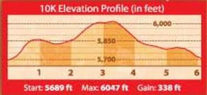 golden gallop 10K elevation chart